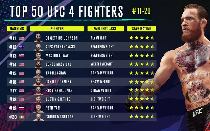 Image for EA UFC 4 Reveals the Fighters Ranked 20-11